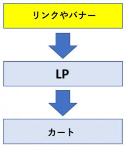【リンク・バナー】→【LP】→【カート】