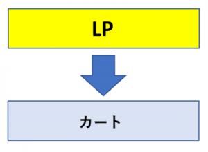 【LP】→【カート】