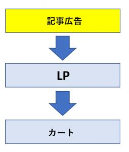 【記事広告】→【LP】→【カート】